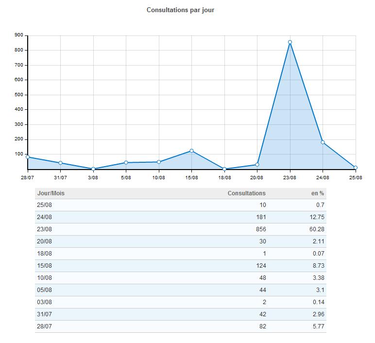http://serveur1.archive-host.com/membres/images/1101404316/stats_fichiers/stats_jour.png