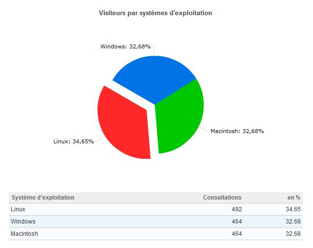 http://serveur1.archive-host.com/membres/images/1101404316/stats_fichiers/stats_os.png
